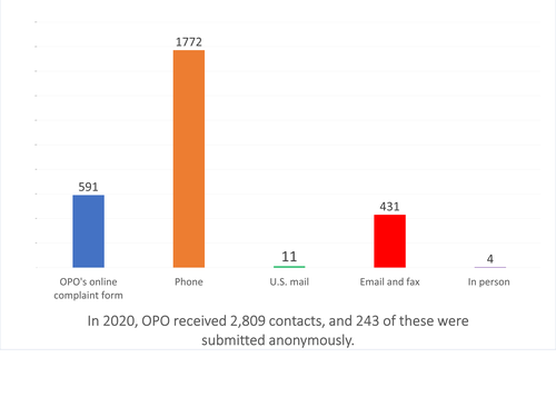Chart 3: 2020 complaints by channel. 591 by online form, 1772 by phone, 11 by mail, 431 by email and fax, 4 in person. 104 were anonymous.