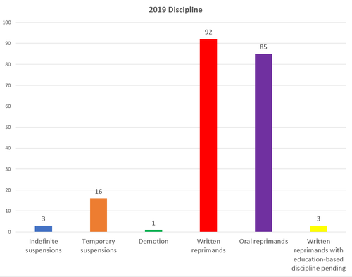 Chart 6: Discipline administered by APD in 2019. In 2019, 200 individual Austin Police Department officers received discipline.