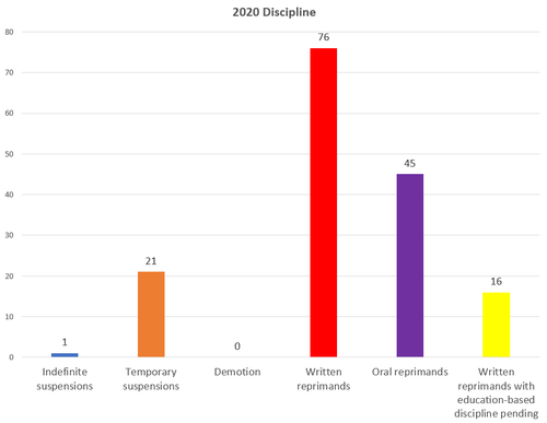 Chart 7: Discipline administered by APD in 2020. In 2020, 159 individual Austin Police Department officers received discipline.