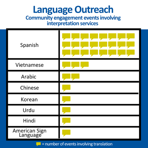 In 2019 and 2020, OPO offered 24 events with Spanish interpreters, three with Vietnamese, two with Arabic, and Chinese, Korean, Urdu, Hindi, and American Sign Language.