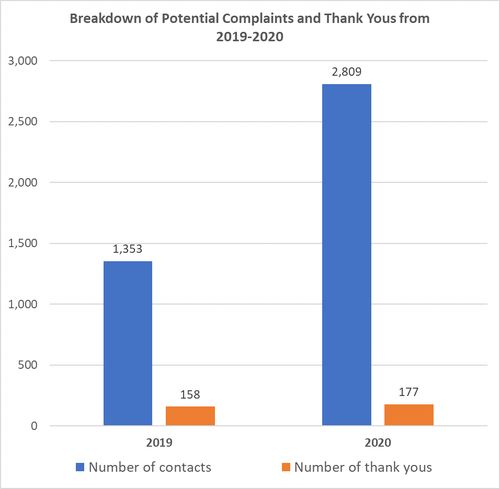 Chart 1: Breakdown of potential complaints and thank yous from 2019-2020. in 2019, there were 1,353 contacts and 158 thank yous. In 2020, there were 2,809 contacts and 177 complaints.