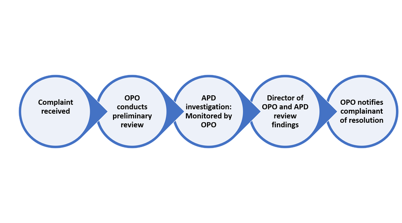 Flow chart of the steps of the OPO complaint process. From left to right: 1. Contact received. 2. OPO conducts preliminary review. 3. APD investigation monitored by OPO . 4. Director of OPO and APD review findings. 5. OPO notifies complainant of resolution.